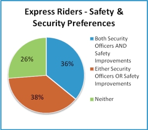 SunTran exp riders safety