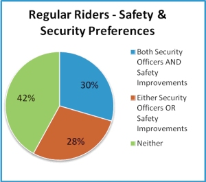 SunTran reg-riders-safety