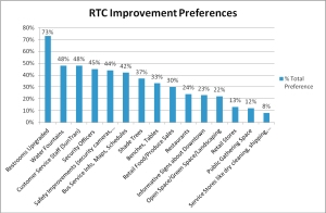 SunTran-RTC improvements