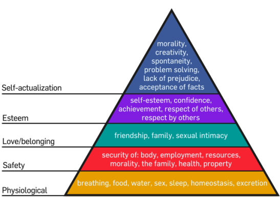 Maslow's Hierarchy of Needs. (Image Credit: Wikipedia Creative Commons.)