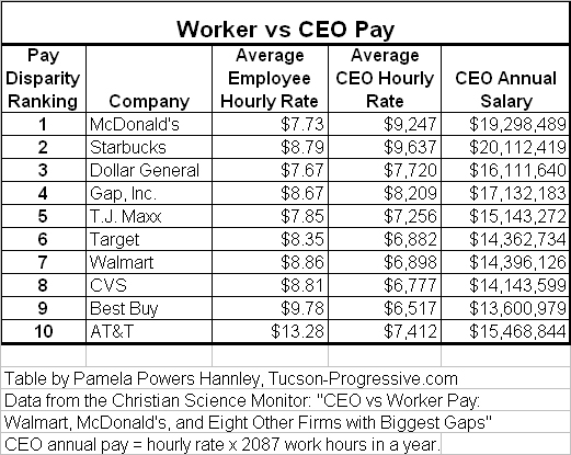 A picture of wage disparity.