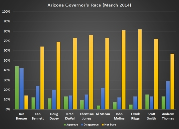 Public Policy Polling data, plotted by The Tucson Progressive.