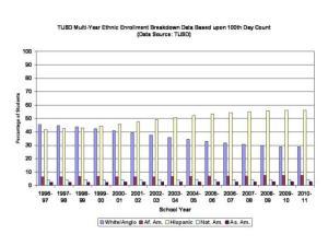 TUSD enrollment