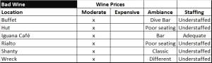wine- bad