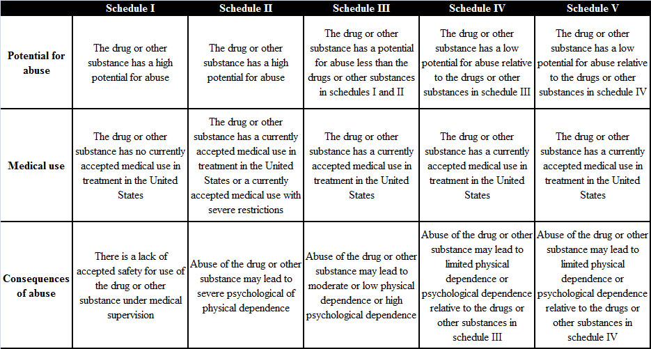 controlled substance What is a controlled substance learn about the penalties for drug possession  and the laws in your state.