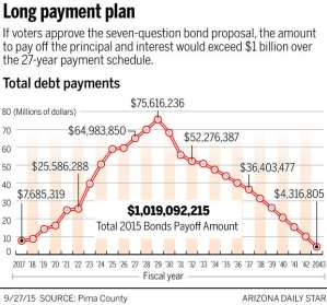Pima County Bond Repayment Schedule