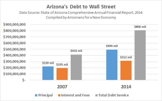 Arizona debt