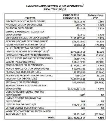 tax-giveaways